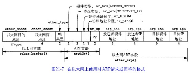 【Wireshark】Arp数据包分析