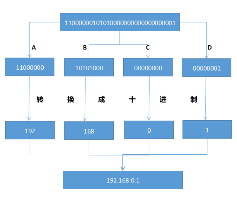 【Wireshark】互联网协议(IP协议)介绍